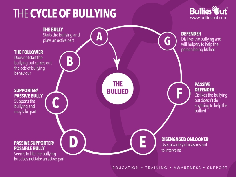 Cycle-of-Bullying